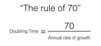 investing, the rule of 70,