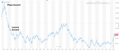 currency reset, money, economy